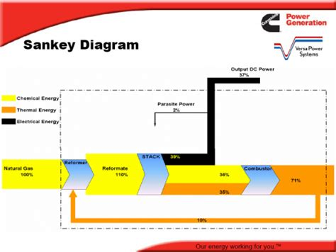 sankey diagram solar power energy sankey of a fuel cell sankey diagrams