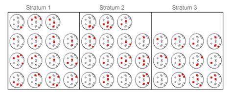 design effect stratified random sle analysing subgroups of surveys