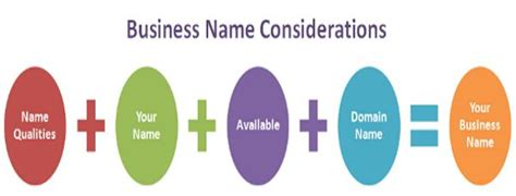 how to a name for your business designer s guide to choosing product and business names