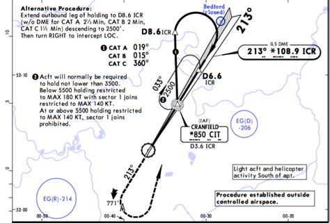 holding pattern course reversal learning starting out instrument approach alignment