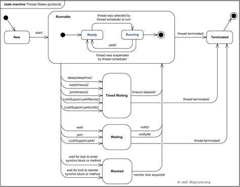 java visualvm thread states stack overflow