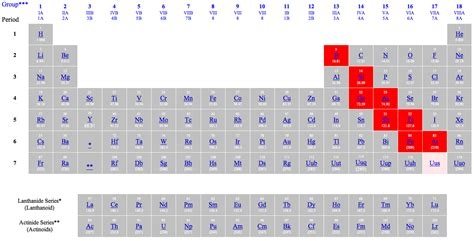 Metalloids Are Located Where On The Periodic Table by Periodictable Mrstaylor P8 Metalloids
