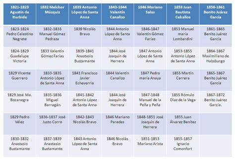 lista los presidentes de mexico viviendo la historia de m 233 xico siglo xx presidentes de