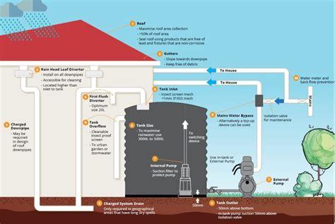 flush diverter plans 100 flush diverter plans rainwater harvesting