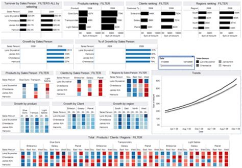 Excel Dashboards For Tracking Sales Performance 32 Exles Of Sales Dashboards Chandoo Org Tableau Dashboard Templates