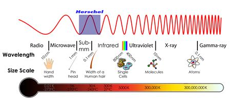 The Light Spectrum by What Is Infrared Light Herschel Space Observatory