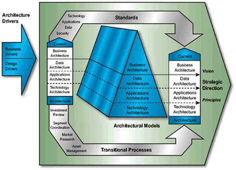 Architecture And Mba Degree by Other Architectures And Frameworks