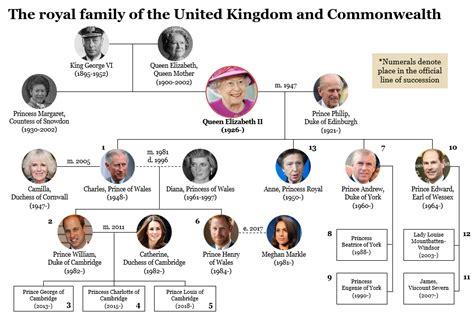 the royal family tree royal family tree