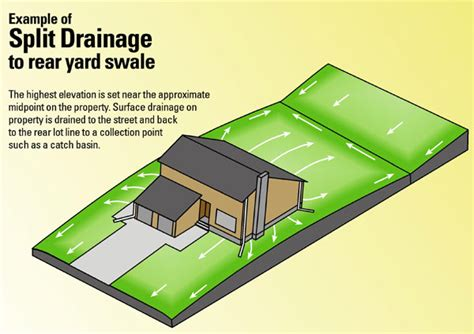 how to stop water runoff from neighbors yard lot drainage residential lot grading drainage flooding