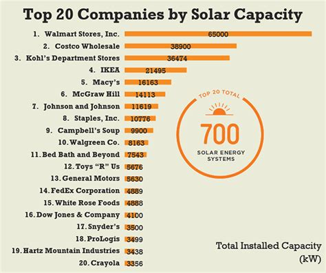 Top Mba Companies by How Usa Big Businesses Is Leading The Way With Solar Power
