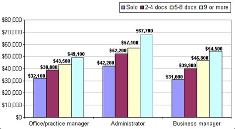 Mba In Healthcare Management Average Salary by Business Administration In Business Administration