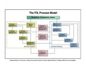 Service Desk Best Practices Itil What Is Itil