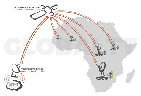 Satellite Vsat africa vsat adsl high speed satellite connectivity
