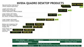 Nvidia Tesla Vs Quadro Nvidia Quadro Gp100 Announced Ultimate Workstation Card