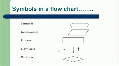 c language flowchart flow charts algorithms c programming in lecture 2