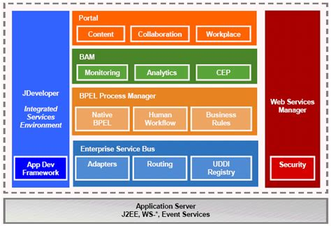 oracle soa architecture diagram 1 3 using oracle soa suite to adopt soa