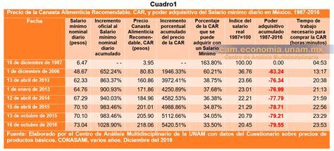 salario minimo regional sc 2016 el salario m 237 nimo un crimen contra el pueblo mexicano