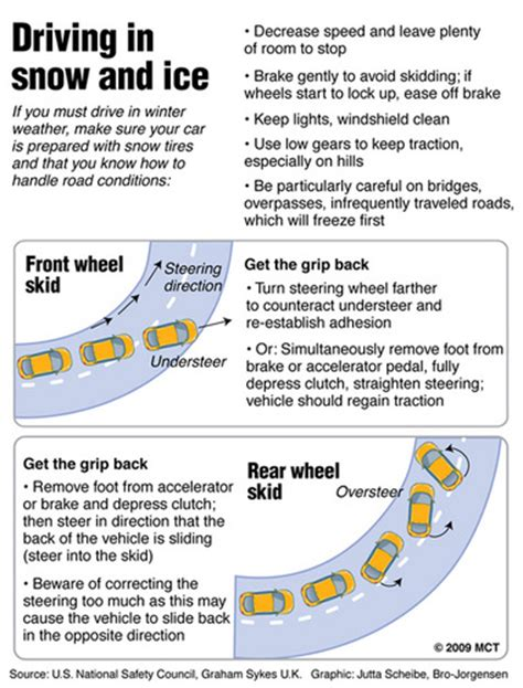 8 Tips On Driving Safe In Snow by Quot Do You How To Drive In The Snow Quot Snowbrains