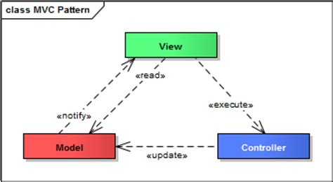 java swing mvc link intersystems the mvc pattern implemented with java