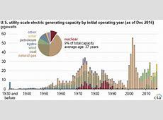 Most U.S. nuclear power plants were built between 1970 and ... Uranium Prices Chart