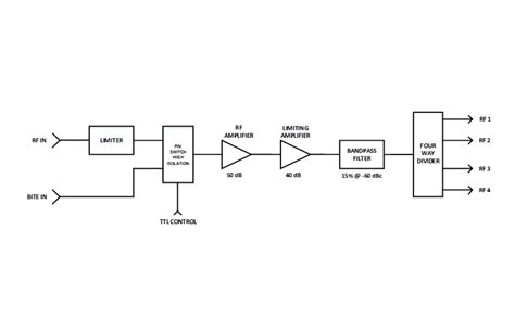 radar warning receiver block diagram phase matched receiver for interferometer df systems 2 0