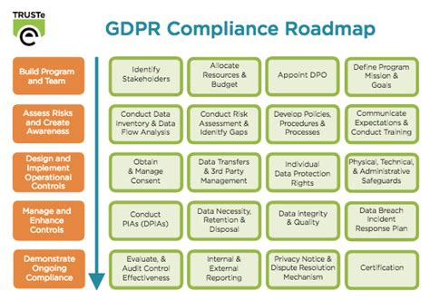 What You Need To Know About The Gdpr Practical Steps To Address Gdpr Compliance Trustarc Gdpr Dpia Template