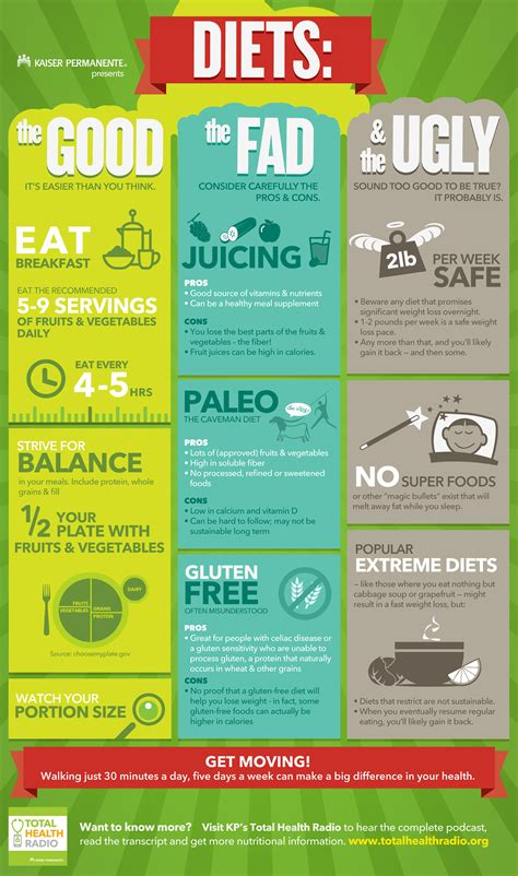 8 Popular Diets Which Ones Work by Diets The The Fad And The Kaiser Permanente