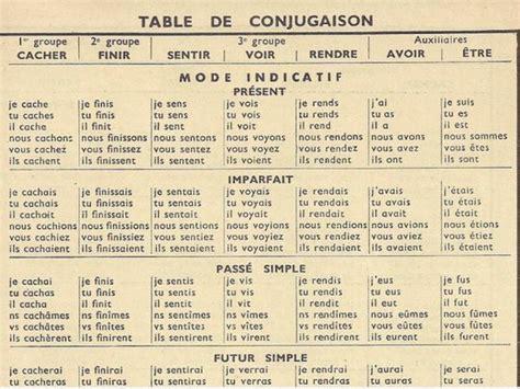 Verb Conjugation Table by Verb Conjugator How To Conjugate Verbs