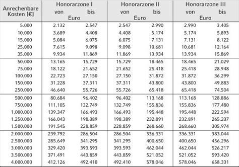 siemon tabelle hoai 2013 tab recht beruf normen verordnungen richtlinien
