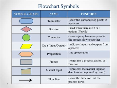 audit flowchart symbols flow diagram key gallery how to guide and refrence