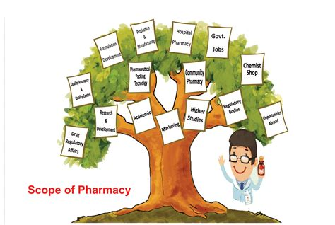 Scope Of Be Mechanical Mba by Scope Of Pharmacy Mvn