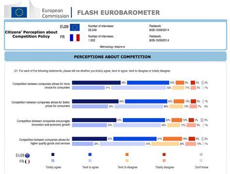 Bã Ro by Eurobarom 232 Tre Les Fran 231 Ais Pl 233 Biscitent La Concurrence