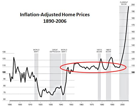 chart of the day housing prices since wwii jones