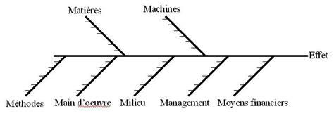 ishikawa diagramme 7m pin diagramme d ishikawa on