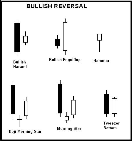 candlestick analysis for professional traders reversal candlestick pattern pinteres