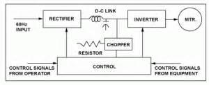 yaskawa braking resistor sizing dynamic braking resistors post resistors