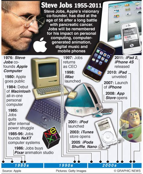 steve jobs 1955 2011 type eh steve jobs 1955 2011 an annotated graphic engineering