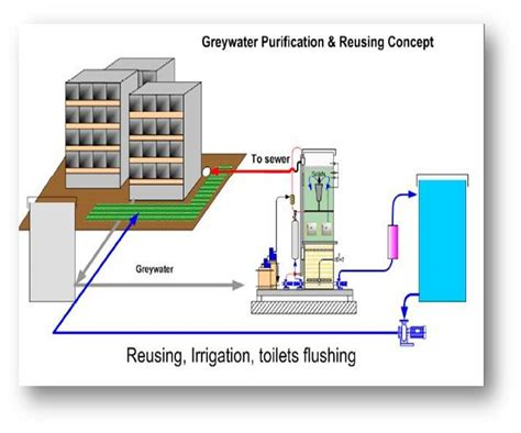 water recycling system www imgkid the image kid