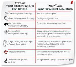 Project Management Plan Template Pmbok by Prince2 Guide For Pmp And Capm Credential Holders