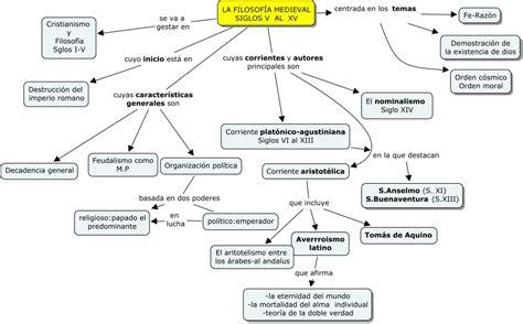 preguntas de cultura general italia filosofia medieval
