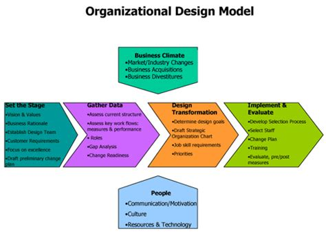 organized layout of elements organizational design and implementation a peer reviewed