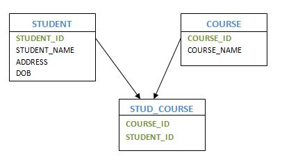 how to convert er diagram into tables convert er diagram into tables generalization