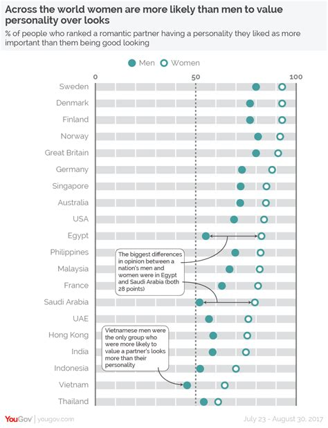 countries where one gender is better looking than the yougov across the globe personality is rated as more