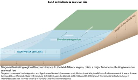 diagram of sea and land scbars why is it rising