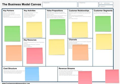 business model canvas template cyberuse