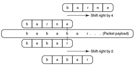 multiple string pattern matching algorithm boyer moore pattern matching algorithm 187 patterns gallery