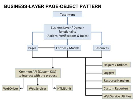 page object pattern coded ui perils of page object pattern