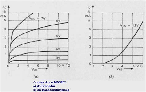 transistor mosfet curva caracteristica transistores web