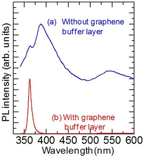 light emitting diode gan variable color light emitting diodes using gan micro donut arrays 28 images molecular