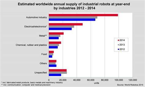 airasia adopts global training standards for engineers 1 3 million industrial robots could be installed around